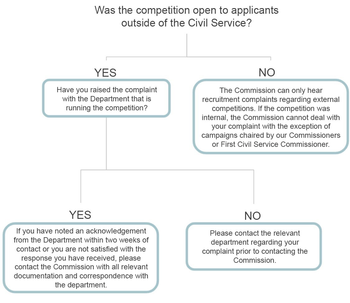 Was the competition open to applicants outside of the Civil Service?